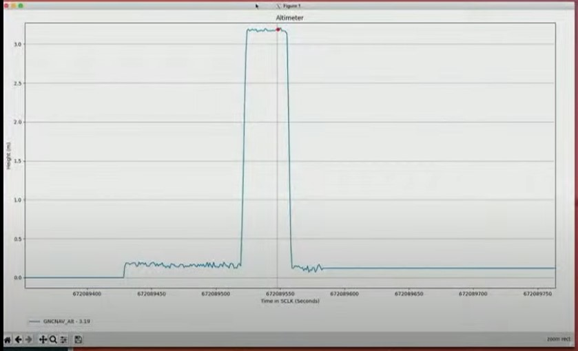 Graph of first flight of the Ingenuity Mars helicopter altitude and flight time.